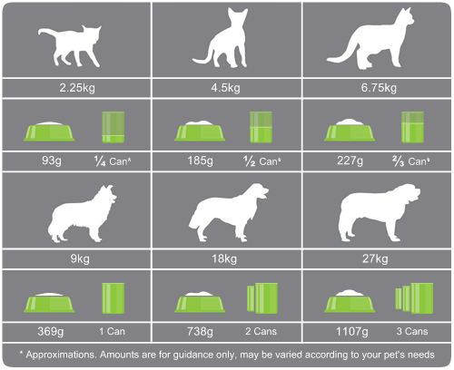 Dog Food Amount By Weight