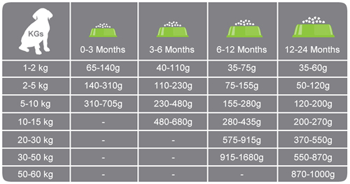 How much to feed my puppy chart how much to feed a puppy weight